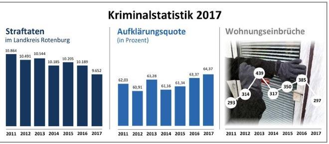 Polizeiliche Kriminalstatistik: Deutlich weniger Straftaten