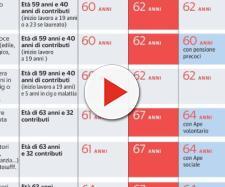 Proiezioni e confronti sull'ipotesi di riforma delle pensioni del governo gialloverde (fonte Phastidio.net/Mario Seminerio)