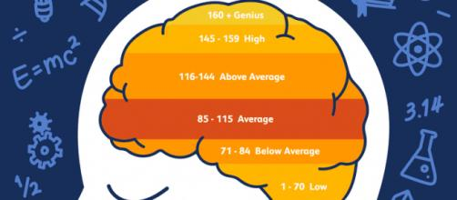 Immagine che mostra la classfiicazione in livelli del Quoziente Intellettivo.