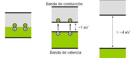 Física de Semiconductores | The Túzaro - wordpress.com