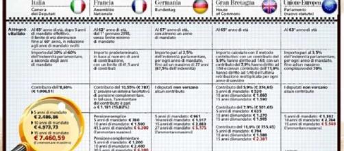 I vitalizi italiani a confronto con l'Europa