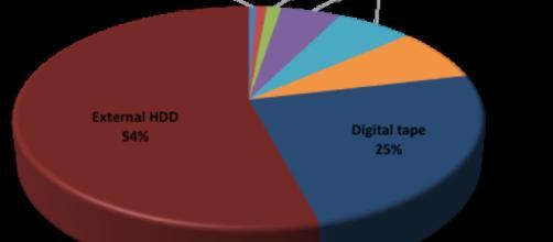 Almacenamiento de la distribución de medios de almacenamiento.