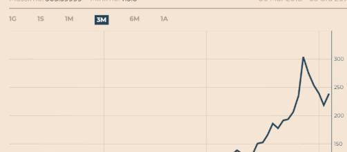Lo spread BTP Bund negli ultimi 3 mesi