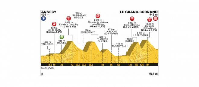Tour de France 2018: percorso e altimetria 10^ tappa Annecy-Le Grand Bornand