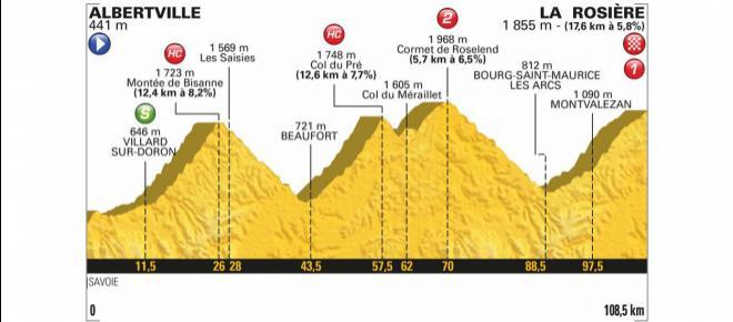 Tour de France 2018: percorso e altimetria 11^ tappa Albertville-La Rosiere