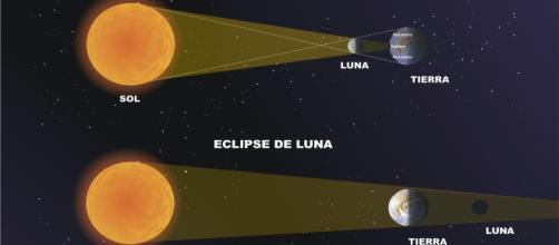 Recibe el nombre de luna de sangre o fuego, se produce una alineación entre lo que es el sol, la luna y la tierra