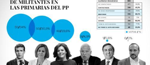 Encuesta de las Primarias del Partido Popular da a Cospedal como ganador