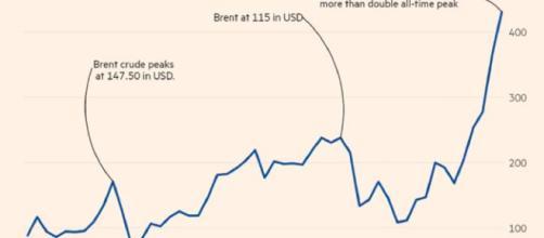 Il prezzo del greggio in lire turche è quasi triplicato in un anno, mentre è salito del 50% in euro