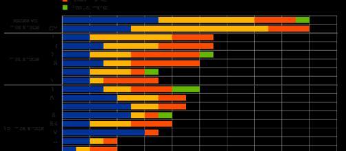 Raccomandazioni Bce: l'Italia tra gli ultimi posti.