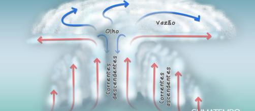 Formação de furacão e tufão seguem a mesma dinâmica