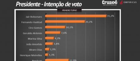 Bolsonaro passa dos 30% e Haddad sobe mais de 11 pontos em nova pesquisa da Pesquisa do Paraná Pesquisa, revista Crusoé e Empiricus I Galeria BN