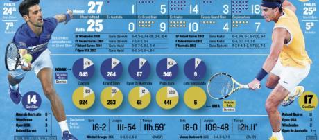 La final del Open de Australia entre el número 1 Djokovic y el número 2 Nadal