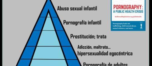 """""""a mayor volumen de pornografía, más trata de mujeres y niñas para la explotación sexual"""""""