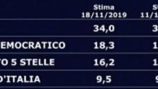 Sondaggio elettorale: centrodestra unito al 51%, calano PD e Renzi, salgono M5S e 'LeU'