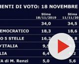 Sondaggi SWG del 18 novembre: Lega prima, centrodestra sopra al 50%