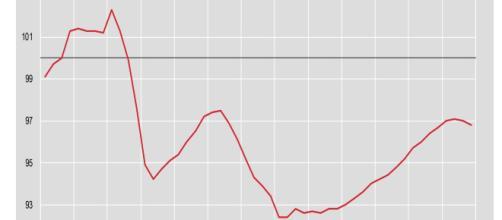 I trimestre 2006 – IV trimestre 2018, indici destagionalizzati e corretti per gli effetti di calendario (anno di riferimento 2010)