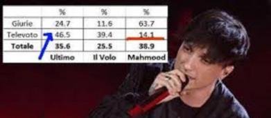 Sanremo, la vittoria di Mahmood può costare alla Rai una multa milionaria