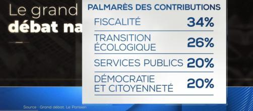 Grand débat national : et maintenant, que va-t-il se passer ? - LCI - lci.fr