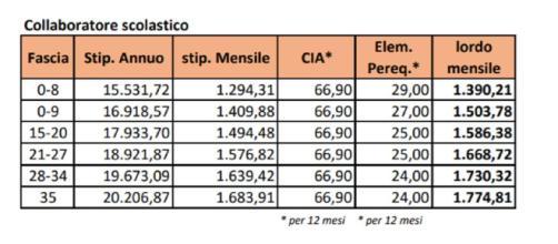 Stipendio docenti e Ata, cifre tabelle Cisl con scatto anzianità: da 1.390 euro lordi