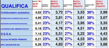 Stipendi docenti e Ata, aumenti aprile e luglio tabella Snals: da euro 2,99