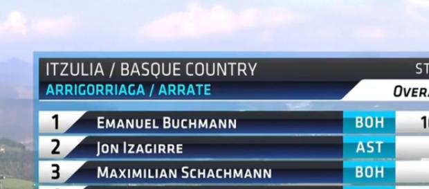 La classifica della Volta Paesi Baschi dopo la quinta tappa