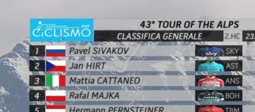 La classifica del Tour of the Alps dopo la seconda tappa
