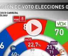 El estudio que eleva a VOX y hunde a Sánchez. / COPE