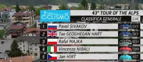 La classifica del Tour of the Alps dopo la quarta tappa