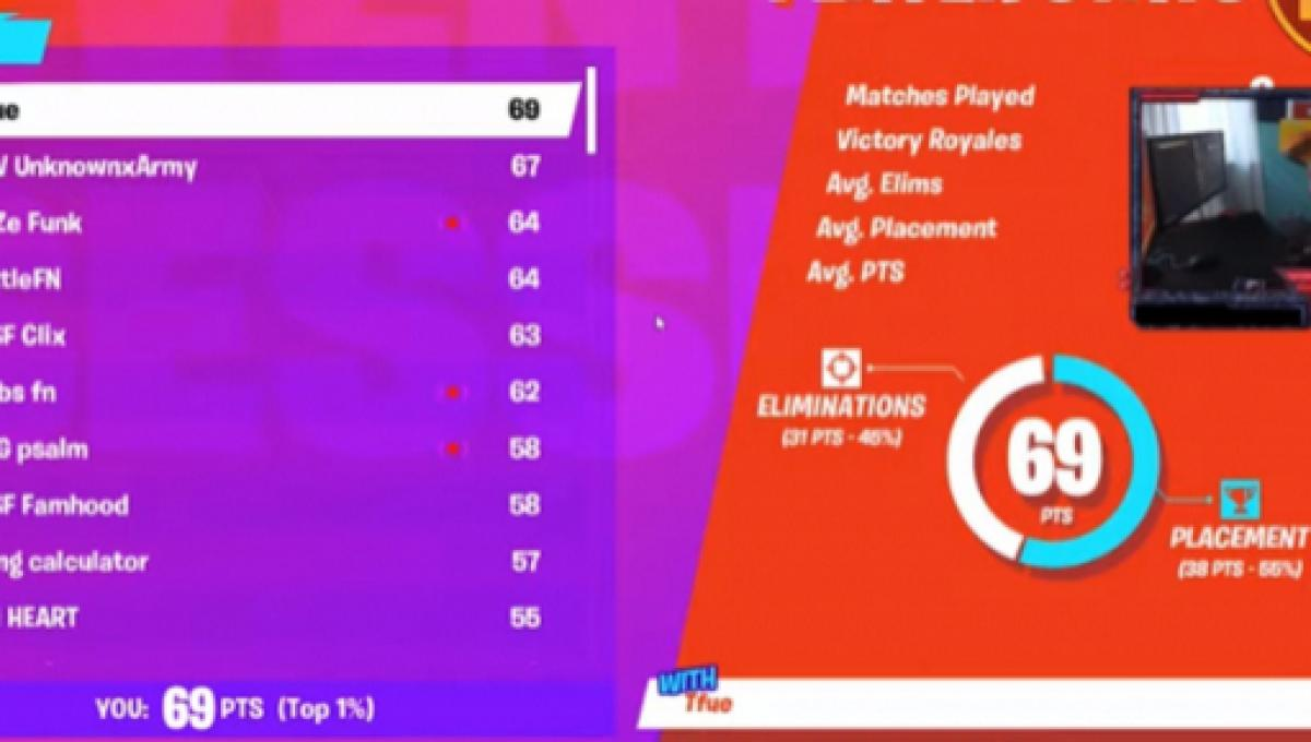 Fortnite: Tfue makes it to the World Cup finals, got drunk