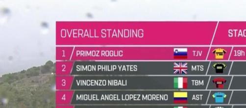 Primoz Roglic è sempre in maglia rosa dopo la quinta tappa