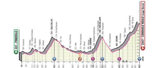13ª tappa del Giro d'Italia 2019