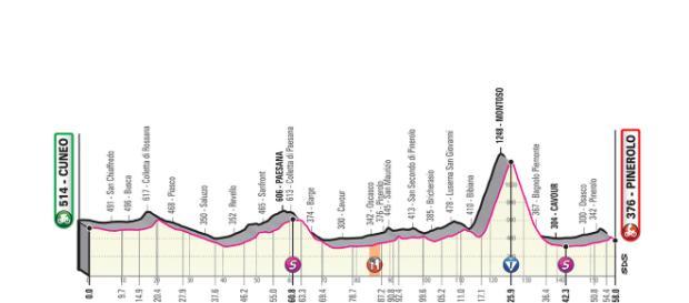 12ª tappa del Giro d'Italia 2019