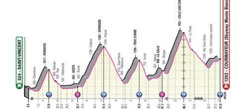 14ª tappa del Giro d'Italia 2019