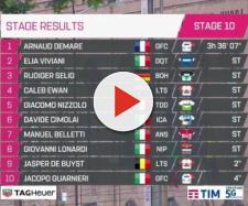 L'ordine d'arrivo della decima tappa del Giro d'Italia