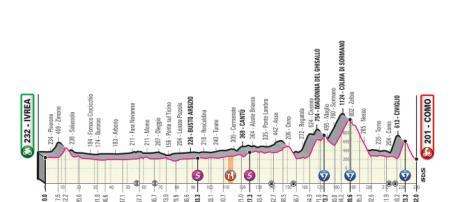 15ª tappa del Giro d'Italia 2019