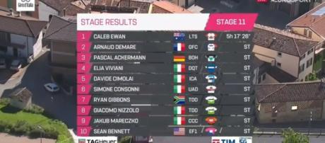 Giro d'Italia: Ewan vince a Novi Ligure, Viviani ancora a secco