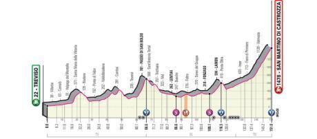 Il percorso della 19ª tappa del Giro d'Italia.