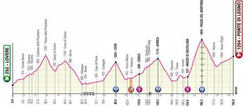 Giro d'Italia 2019: il nuovo percorso della 16° tappa
