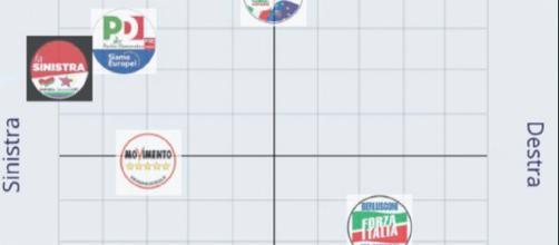 Euandi 2019, arriva la app per capire i partiti a cui si è più vicini