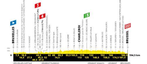 Tour de France 2019, anteprima 1^ tappa: Bruxelles-Bruxelles