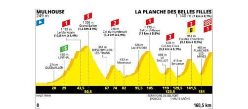 Tour de France, 6ª tappa Mulhouse-La Planche des Belles Filles