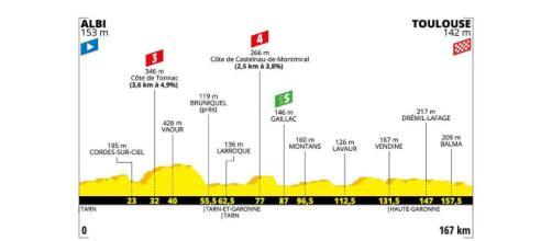 Tour de France, 11ª tappa da Albi a Toulouse