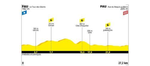 Tour de France, 13ª tappa Pau-Pau.