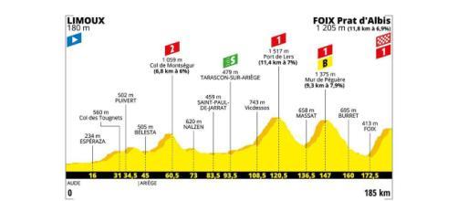 Tour de France, 15ª tappa da Limoux a Foix Prat d'Albis