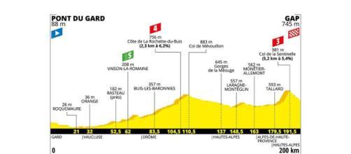 Tour de France, 17ª tappa da Pont du Gard a Gap