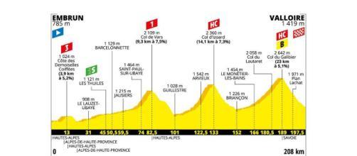 Tour de France, 18ª tappa da Embrun a Valloire.