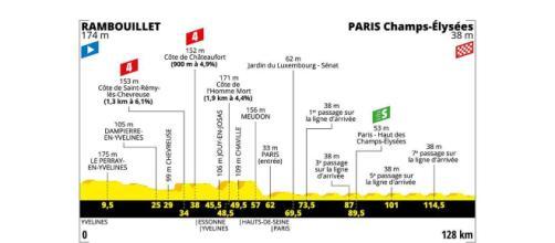 Tour de France, 21ª tappa da Rambouillet a Parigi
