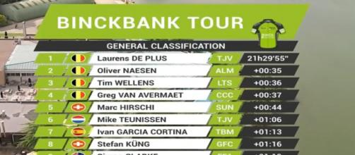 La classifica finale del BinckBank Tour