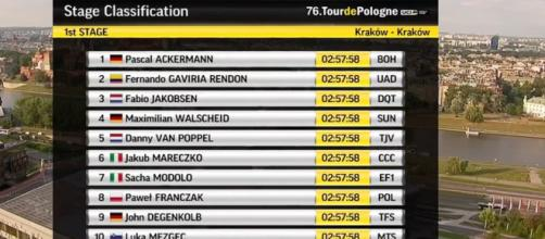 La classifica della prima tappa del Giro di Polonia