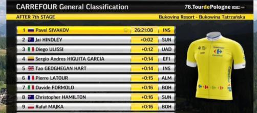 La classifica finale del Giro di Polonia